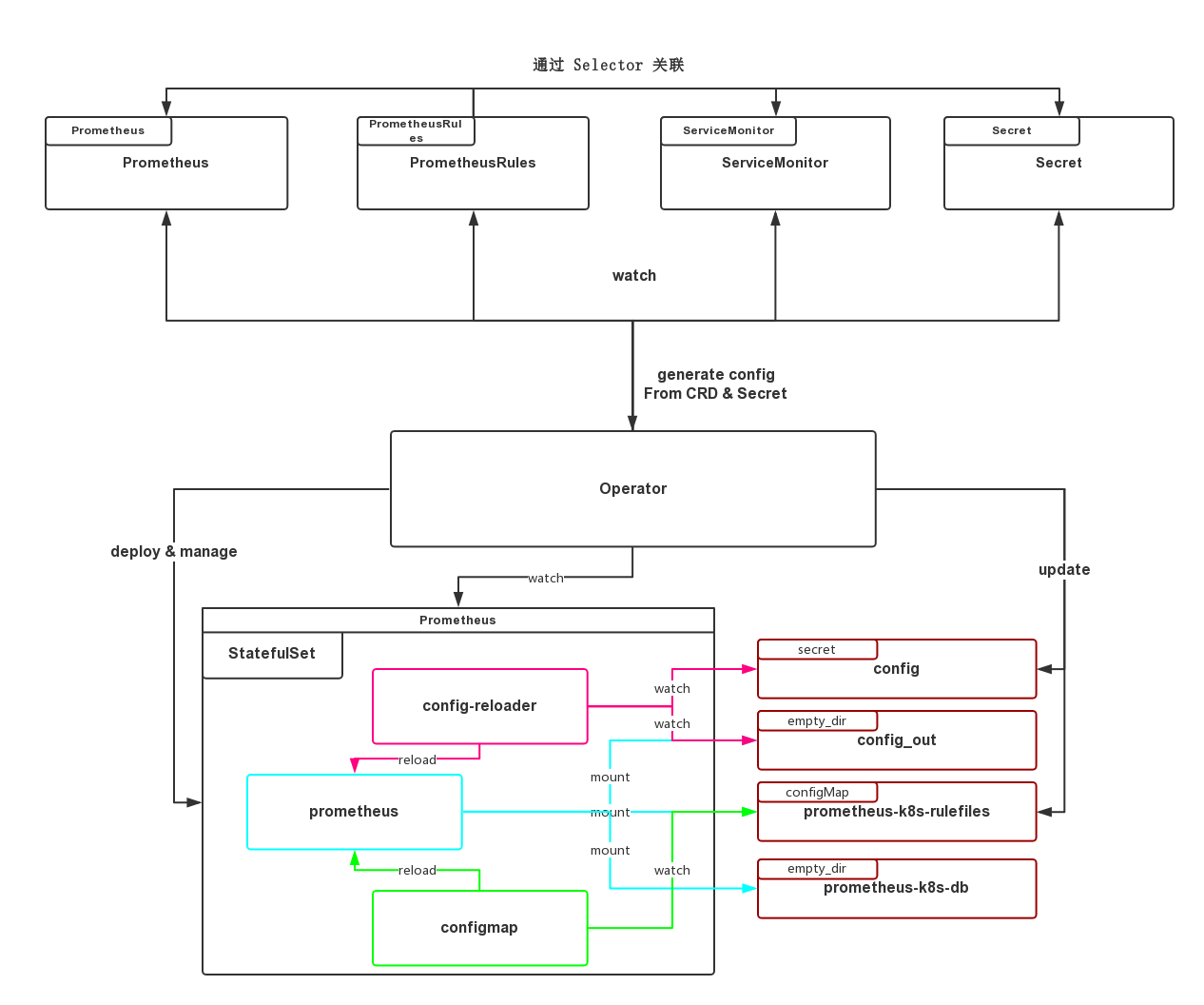 Prometheus Operator Architecture - (ゝω·)~ kira